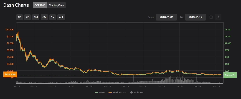 DASH price chart 2018-2019