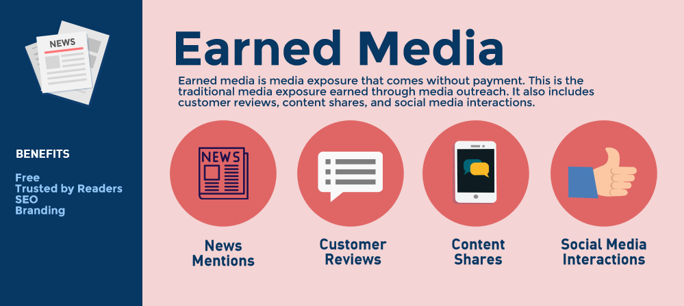 Why Earned Media Is Vital For Successful Content Marketing - TINT Blog