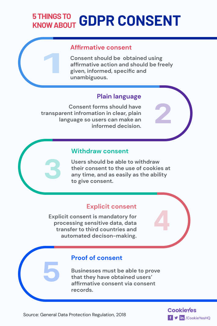 5 Things to Know about GDPR Consent