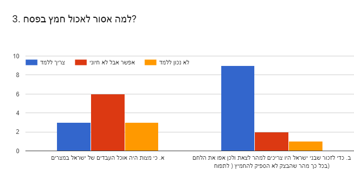 Forms response chart. Question title: 3. למה אסור לאכול חמץ בפסח?. Number of responses: .