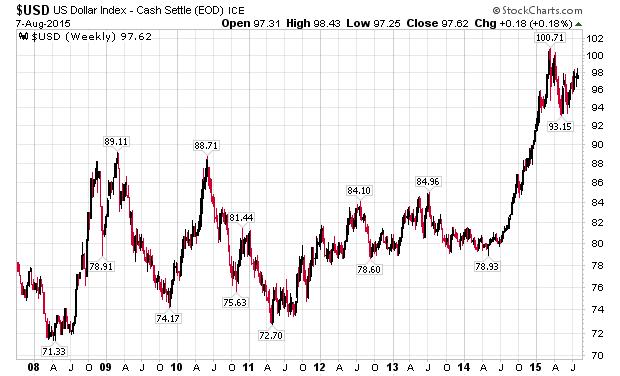 http://stockcharts.com/c-sc/sc?s=%24USD&p=W&st=2007-10-10&en=(today)&i=t12672545846&r=1439156832981