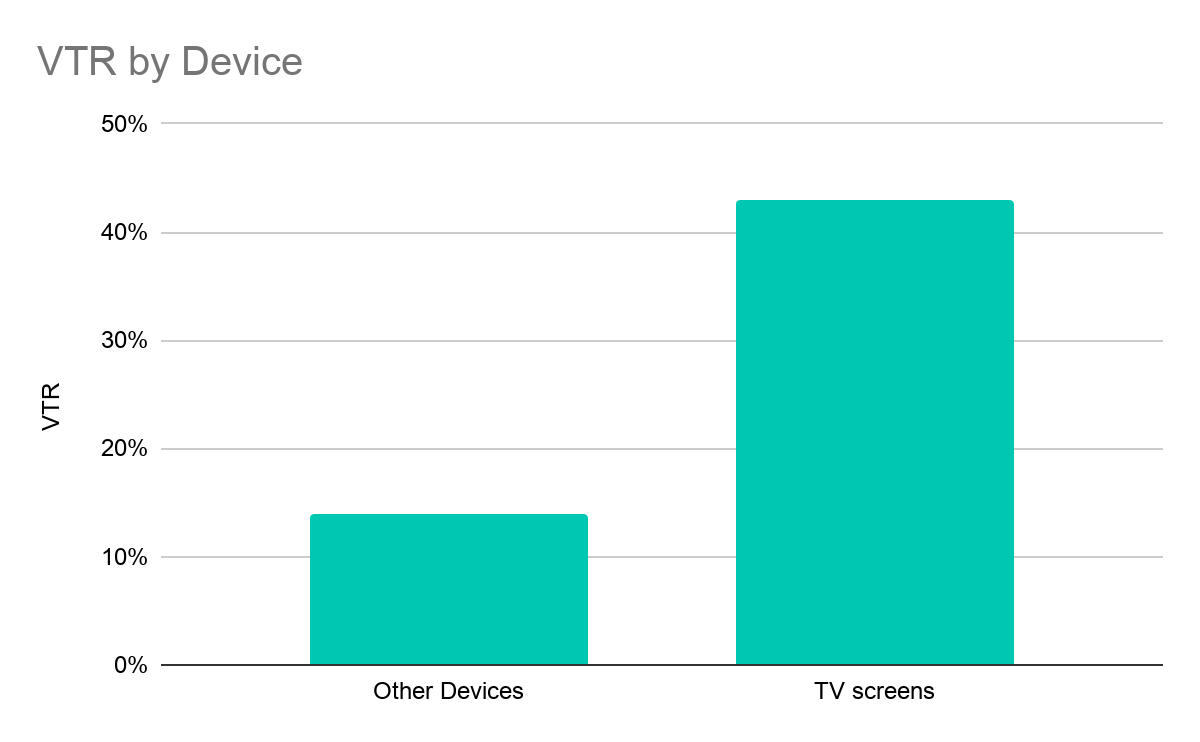 Graph showing TV view-thru rate (VTR) more significant than other devices