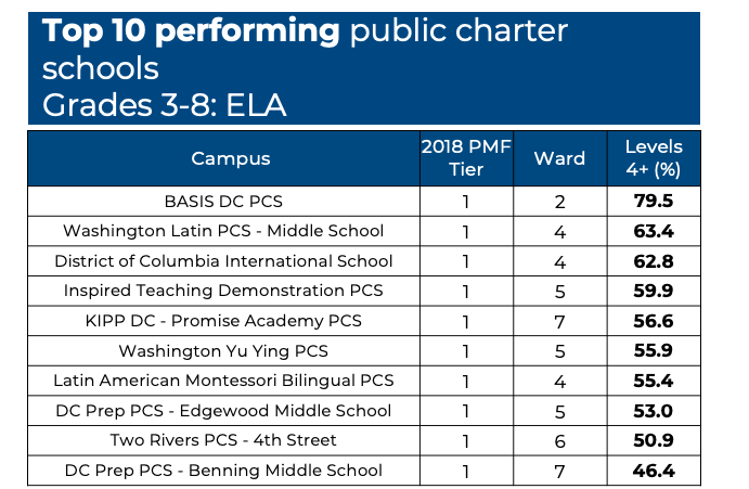 Evaluating | District of Columbia Public Charter School Board