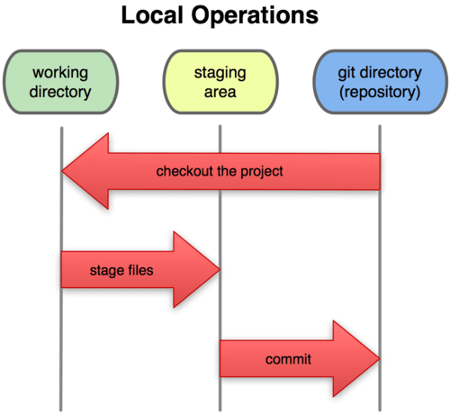 GIT Operations.png