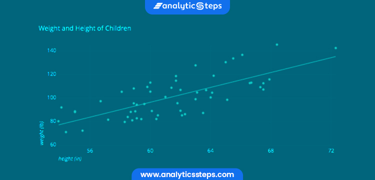 This image contains sample picture of Scatter Charts.