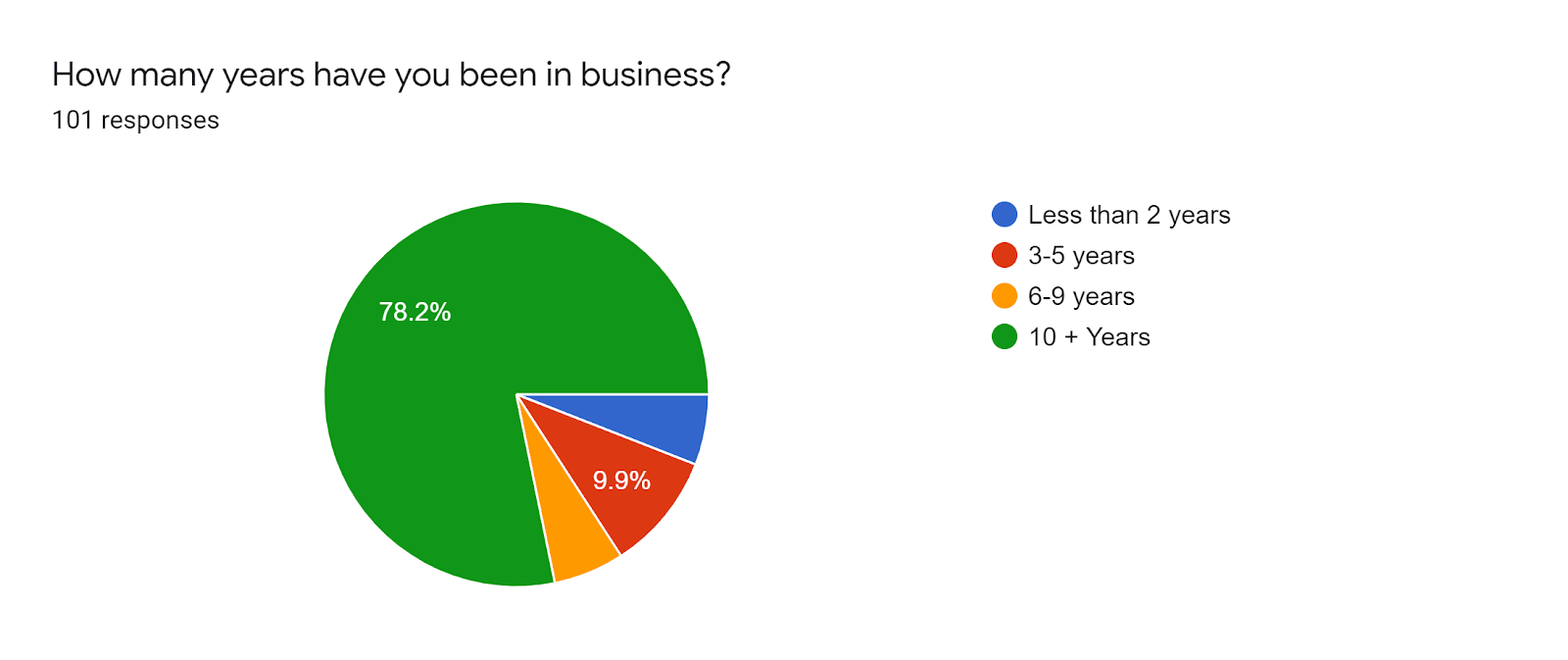 Forms response chart. Question title: How many years have you been in business?. Number of responses: 101 responses.