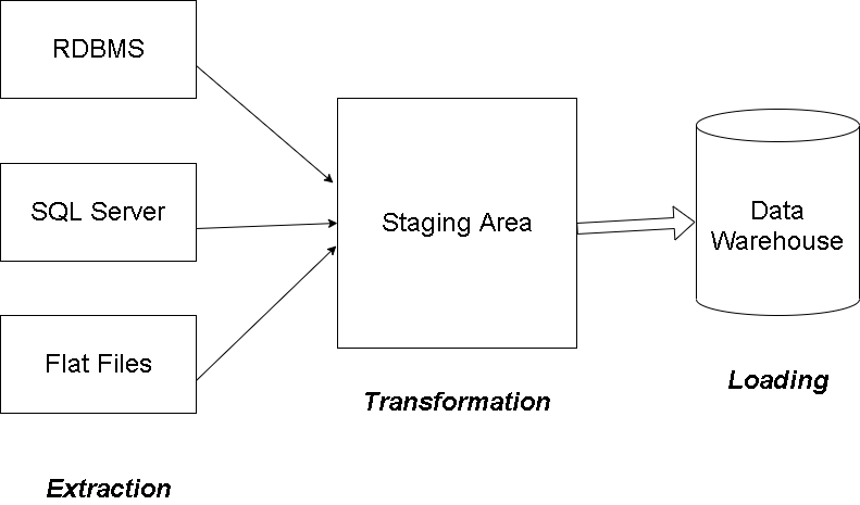 three-layer architecture of an ETL cycle