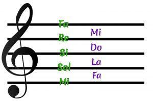 teoría musical clave de sol