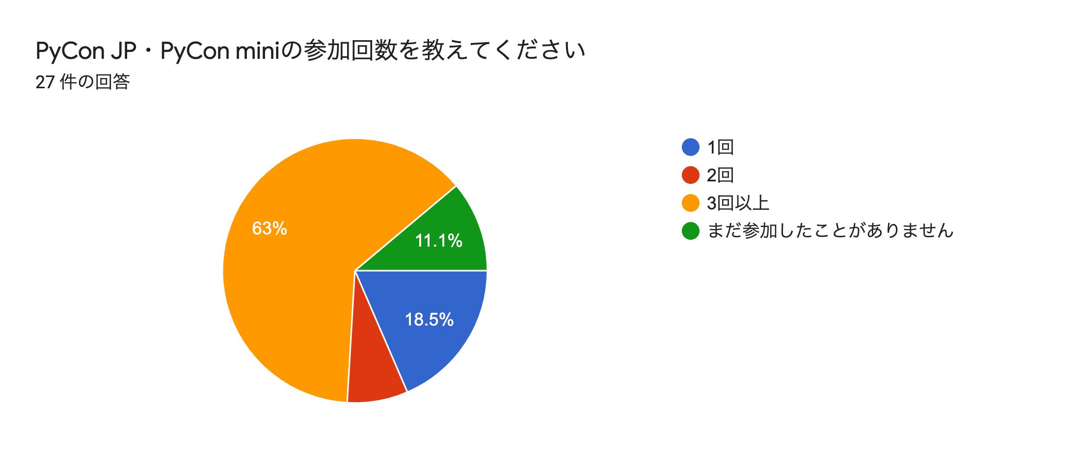 フォームの回答のグラフ。質問のタイトル: PyCon JP・PyCon miniの参加回数を教えてください。回答数: 27 件の回答。