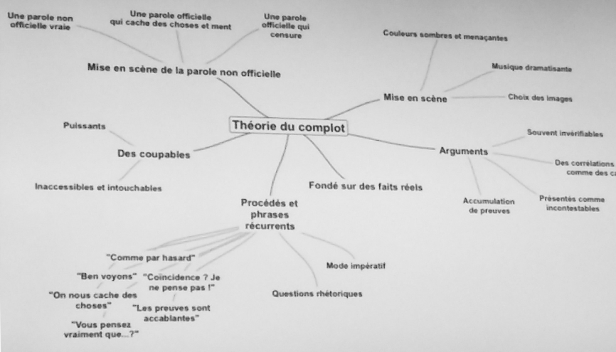 Carte mentale des procédés d'écriture d'une théorie du complot réalisée par Lionel Vighier