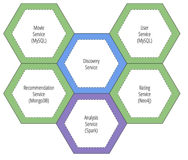 Mô hình Polyglot trong Microservice
