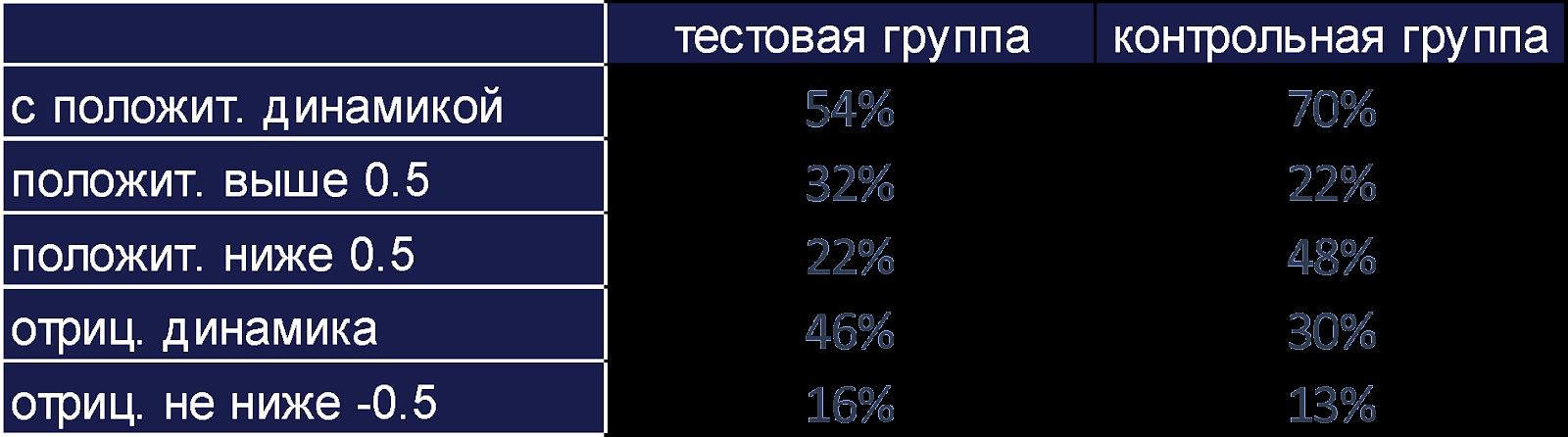 Исследование Rookee: Как чаты Яндекса влияют на CTR сниппета
