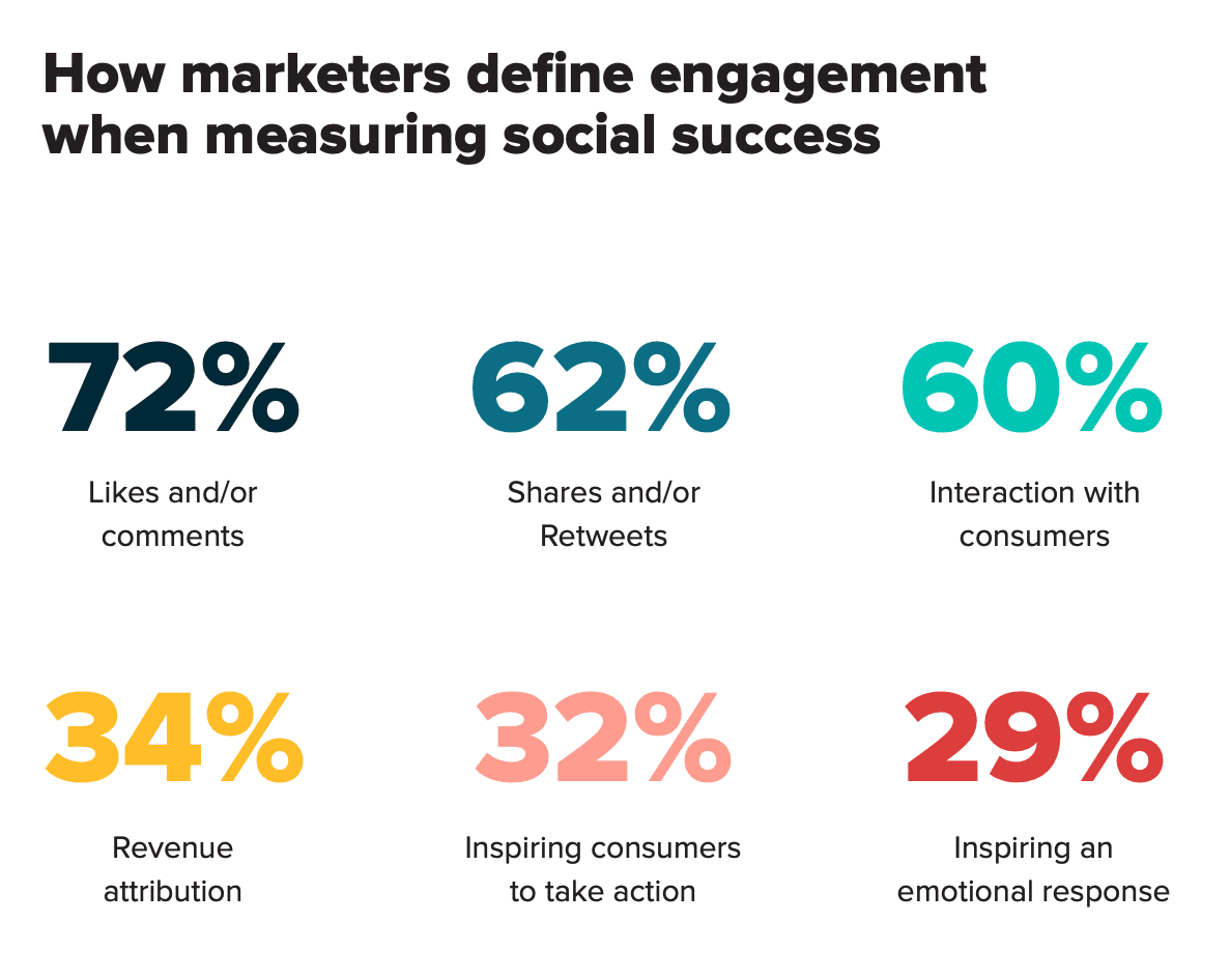 social media engagement stats