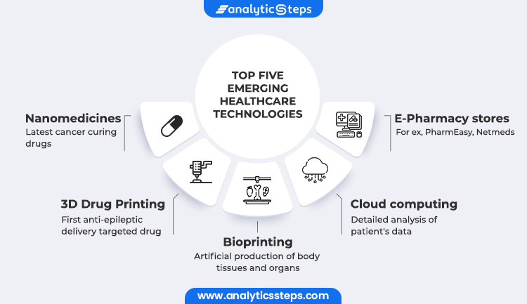 The image shows the Top Five Emerging Healthcare Technologies - Nanomedicines, 3D Drug Printing, Bioprinting, Cloud Computing and E-Pharmacy stores