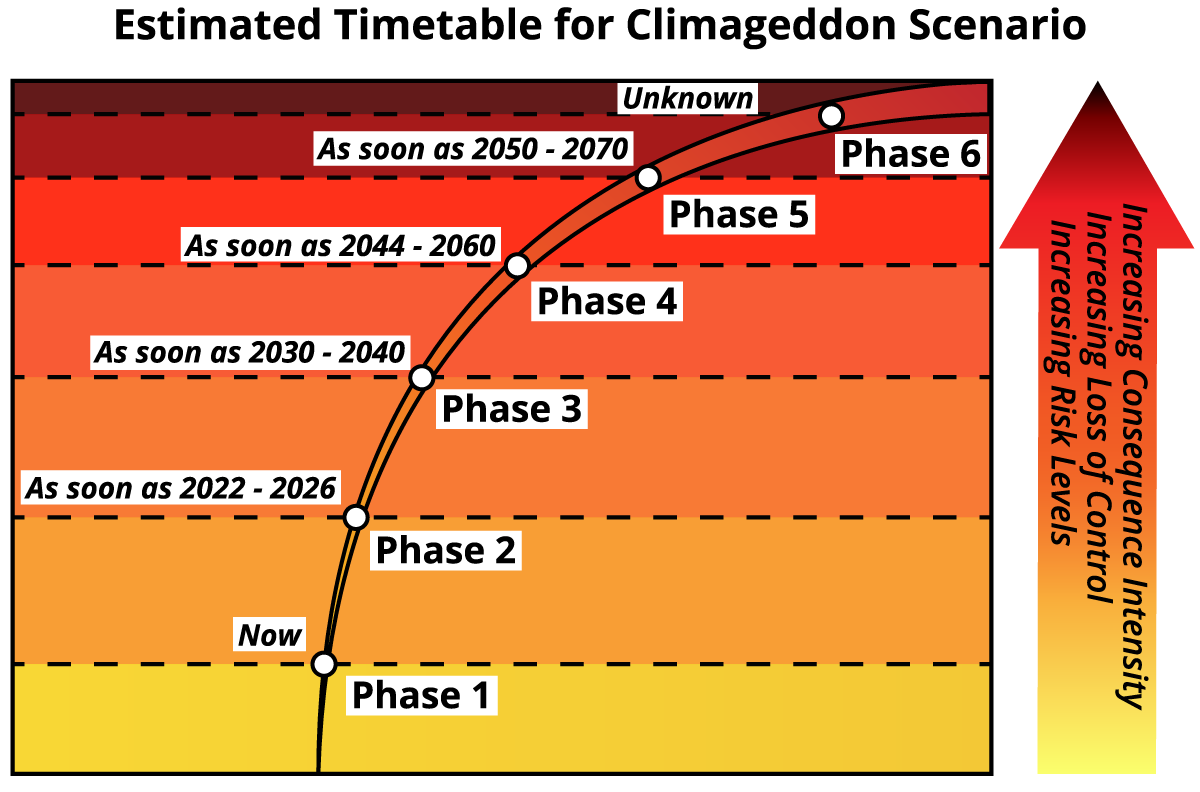 Chapter_6_Climageddon_Scenario_Timetable.png