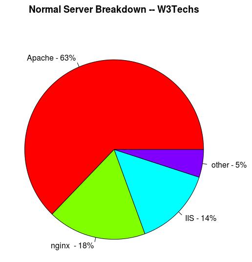 Server software breakdown - W3Techs