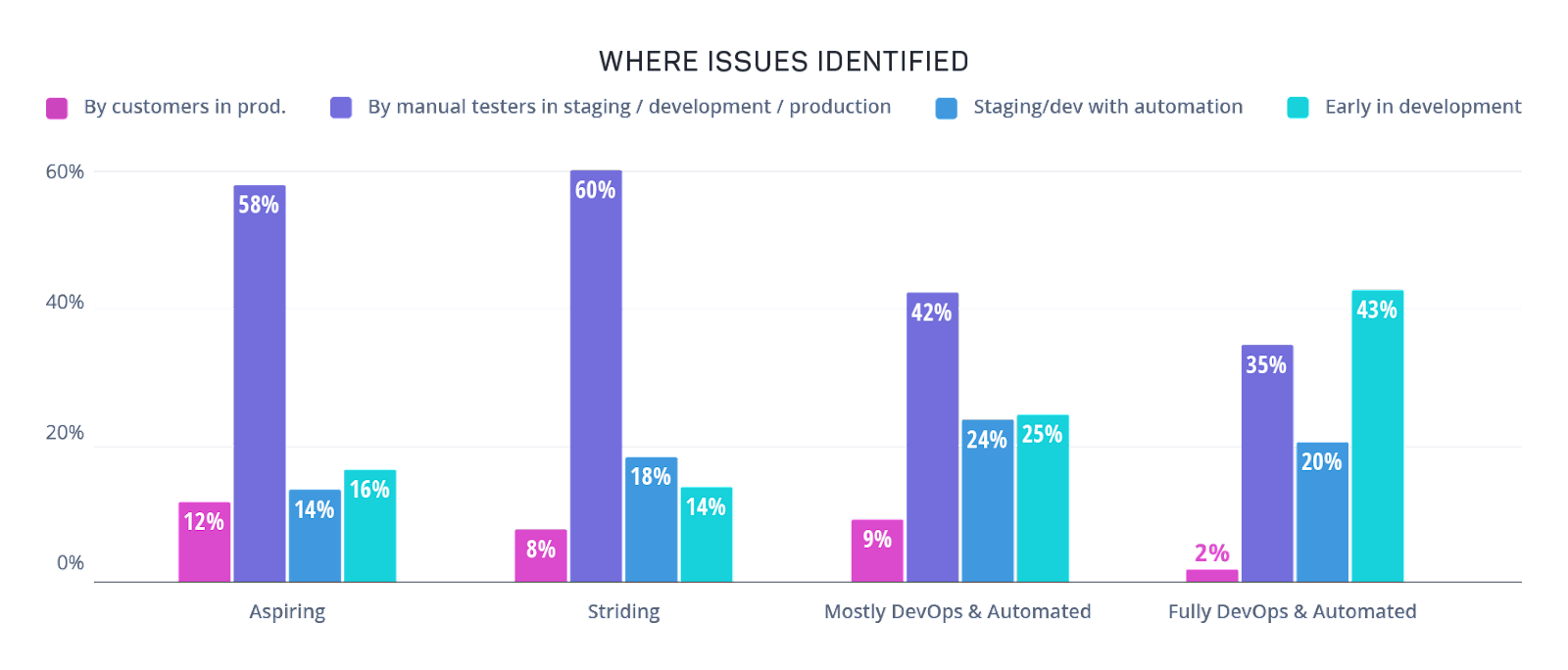 Bar graph showing where issues were identified - by customers in prod, by manual testing in staging, development or production, in staging or development with automation or early in development. Companies with full devops and automated testing identified issues far more early in development.