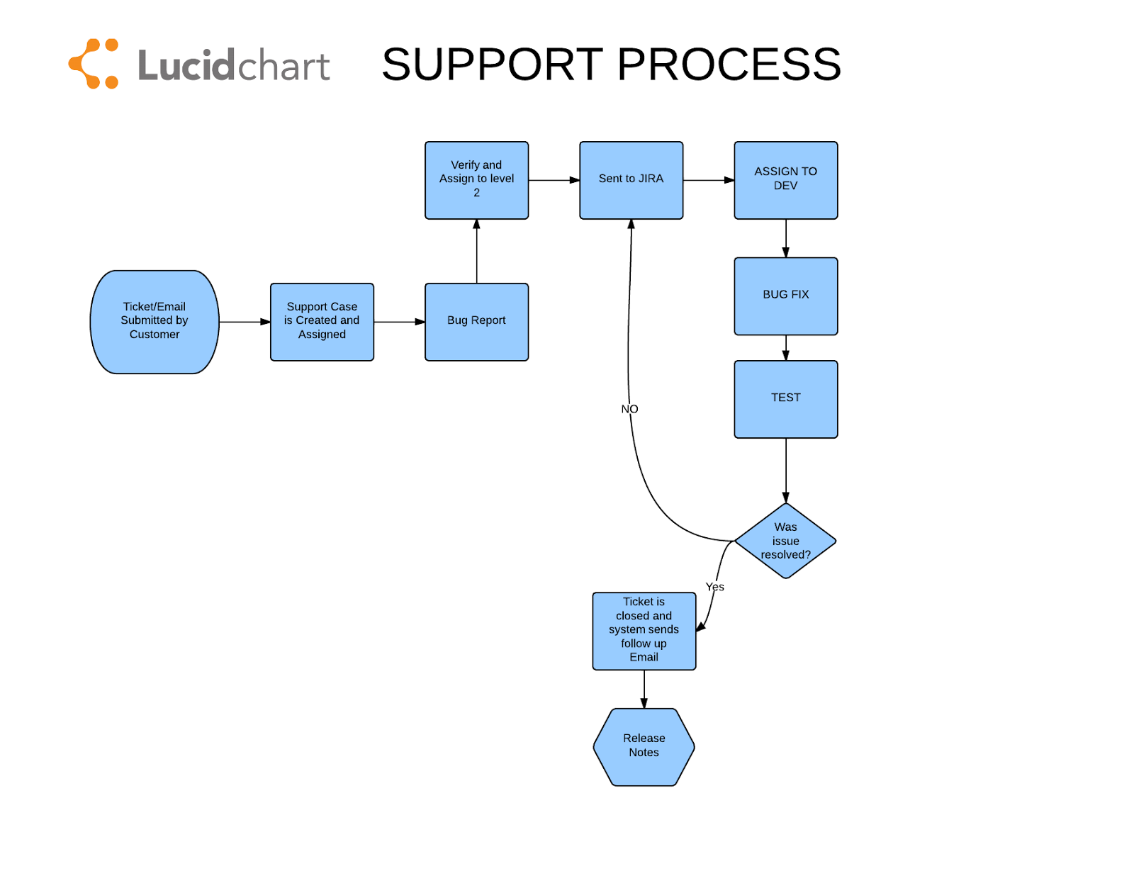 Zendesk Jira Use Amilia Support Process Included