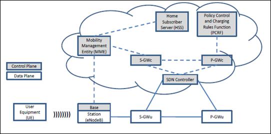 Gambar 7. Integrasi SDN dan S/P-GW