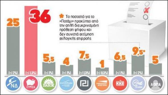 Νέα δημοσκόπηση: 11 μονάδες μπροστά ο ΣΥΡΙΖΑ