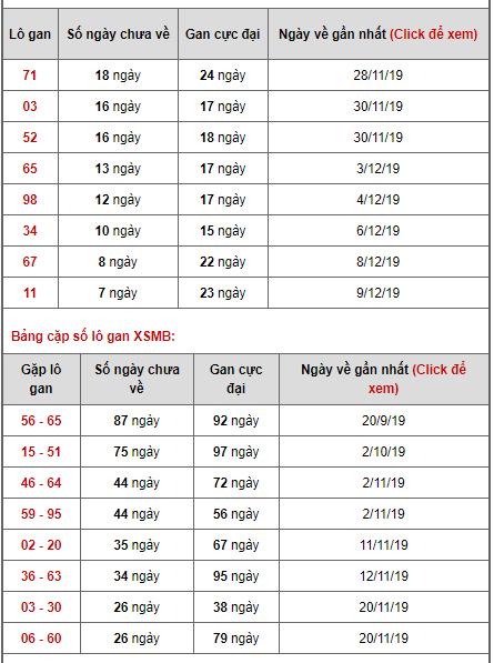 Bảng thống kê lô gan ngày 17/12/2019