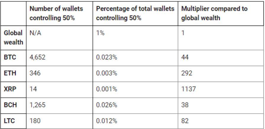 Bitcoin Accumulation Stats