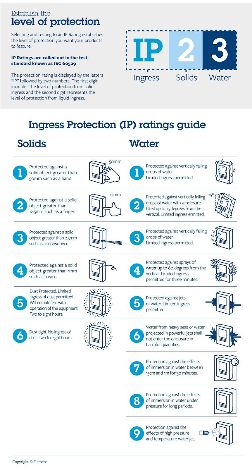 IP reitings - ūdens un cietu vielu iedarbība