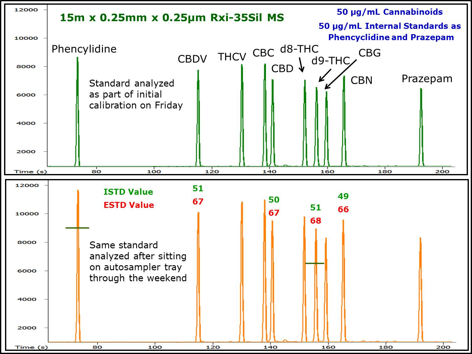 certificate of analysis - gc testing the quantity of the various cannabinoids