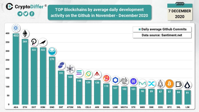 Graph showing the top blockchains by average daily development activity on Github in November 2020