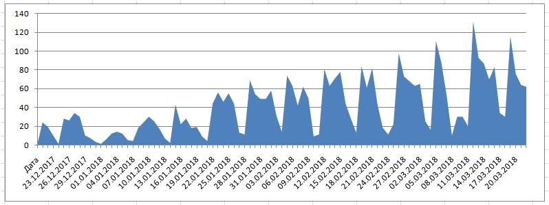 График показывает значительный рост входящих звонков смомента запуска рекламных кампаний