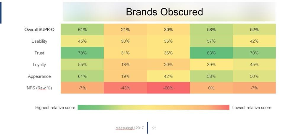 Use competitive benchmarking to compare how your product performs in comparison to its closest competitor
