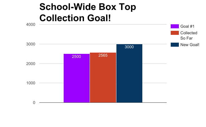 Week 3 School Total.png