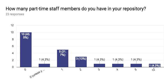 Forms response chart. Question title: How many part-time staff members do you have in your repository?. Number of responses: 23 responses.