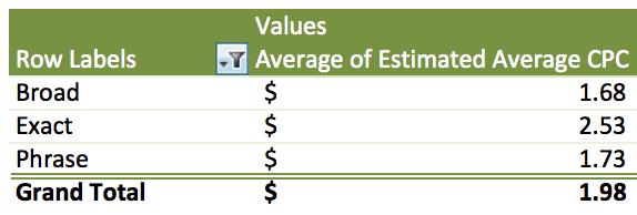 Стоимость клика в Adwords: как достичь оптимальной цены
