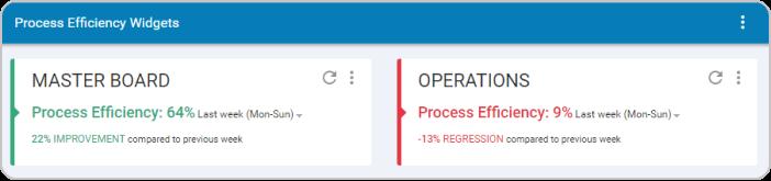process efficiency widget
