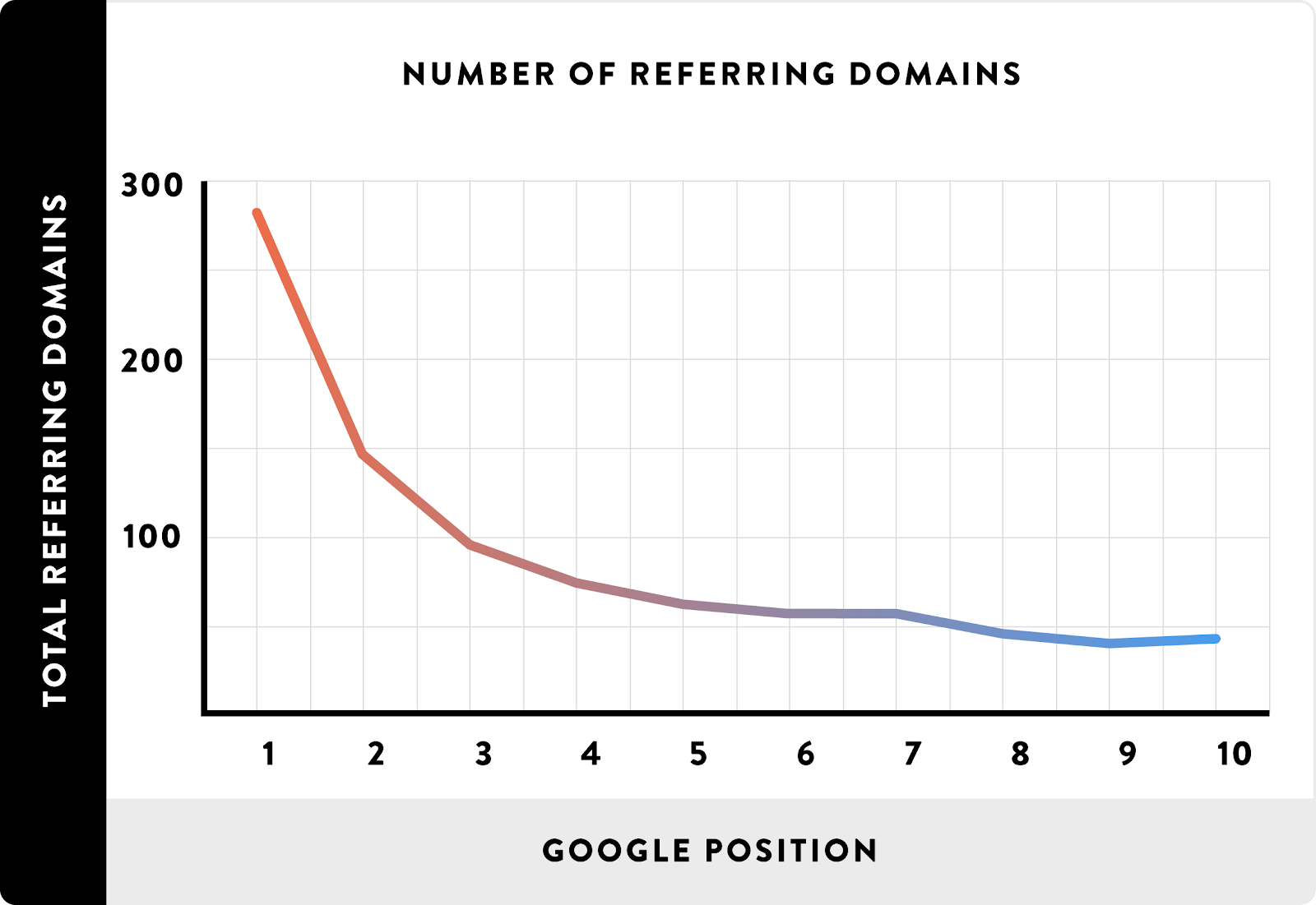 Correlation between number of referring domains and search rankings