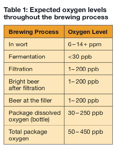 The Importance of Dissolved Oxygen (DO) Meters for Brewing Beer