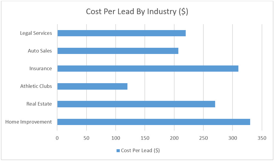 The 5 C's of Cost Effective Lead Generation