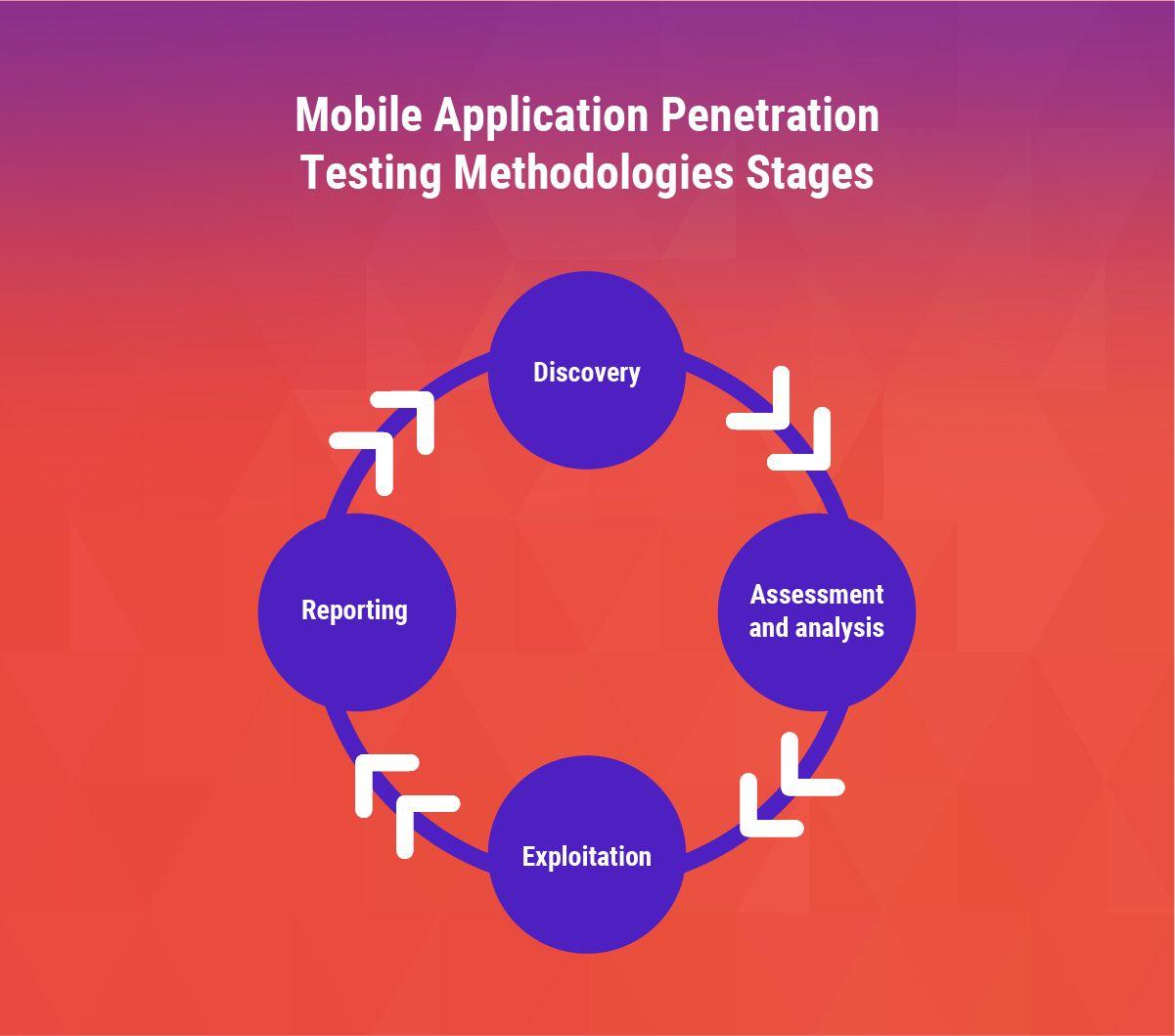 Mobile Application Penetration Testing Methodologies Stages