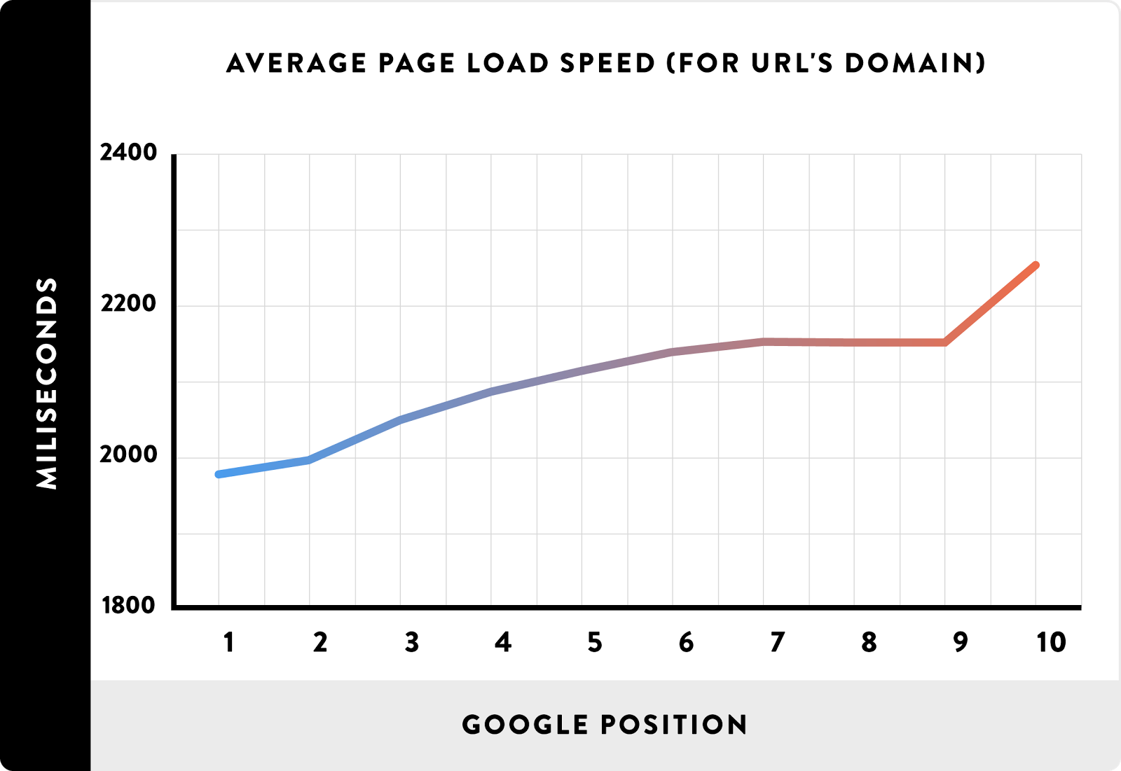average load speed for pages