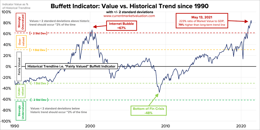 Market Value to GDP