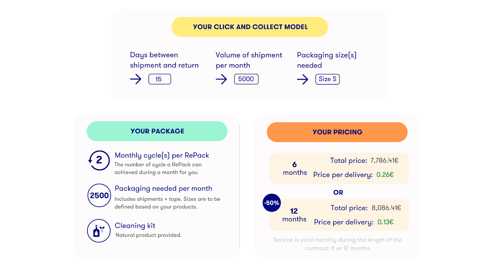 Pricing Example RePack Click and Collect