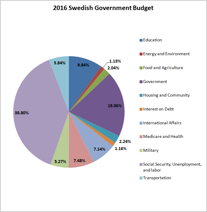 Reintroduce Reason Us Vs Swedish Government Spending
