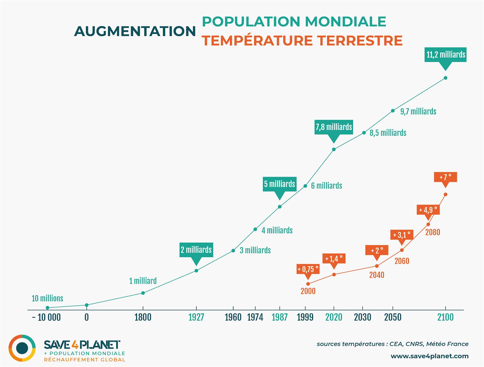 augmentation population augmentation temperature