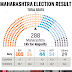 Maharashtra Elections: The Great, The Good, and the Unexpected