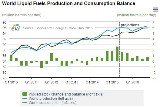 Нефть продолжает падать, а с ней падает рубль