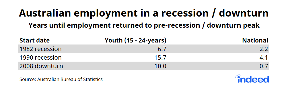 Table showing australian employment in recession/downturn
