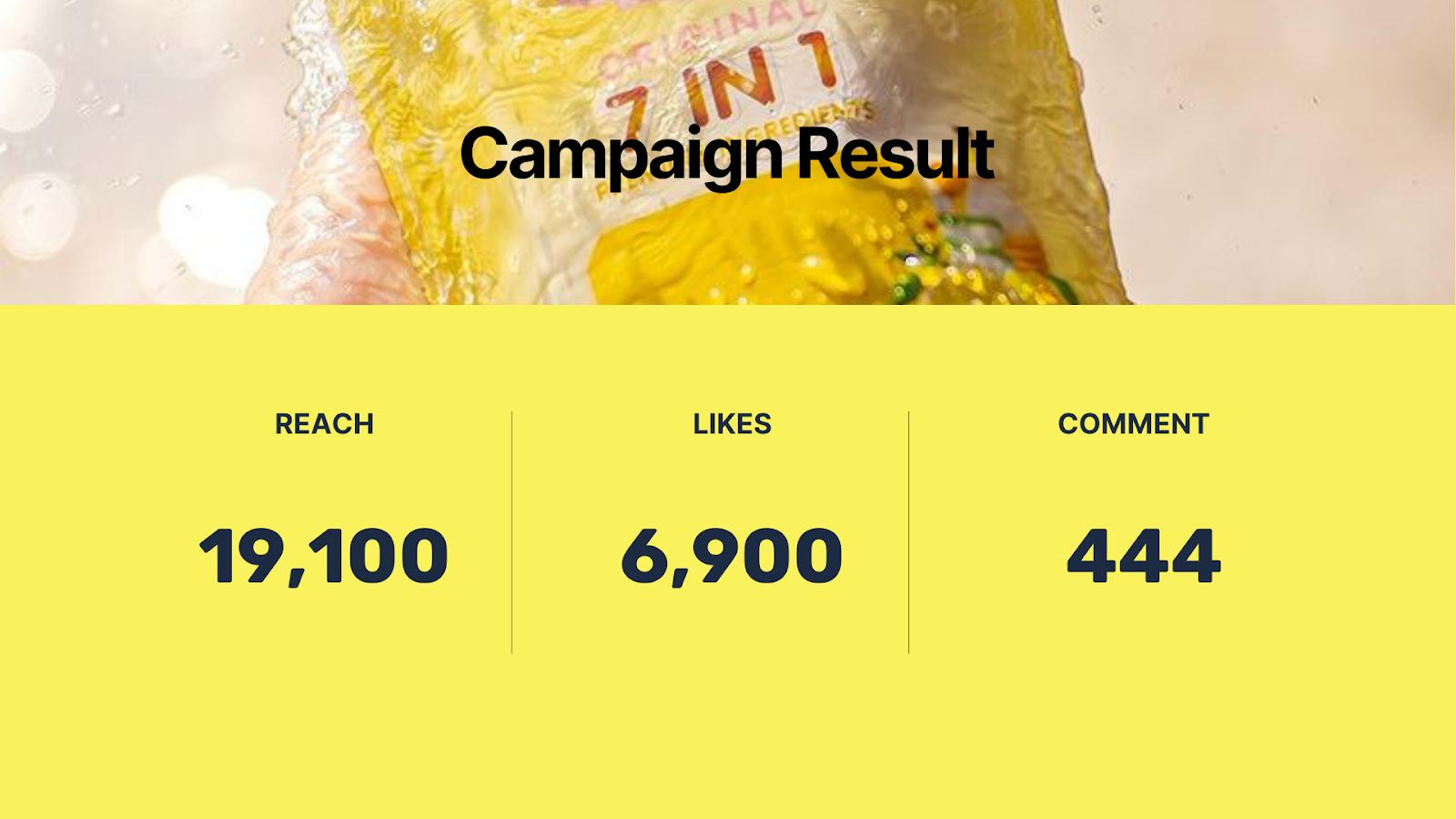 Influencer Marketing Campaign Result by LEMON Influencer Platform