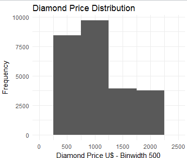 Using ggplot2 for Data Analytics in R On Diamond Data Set 39