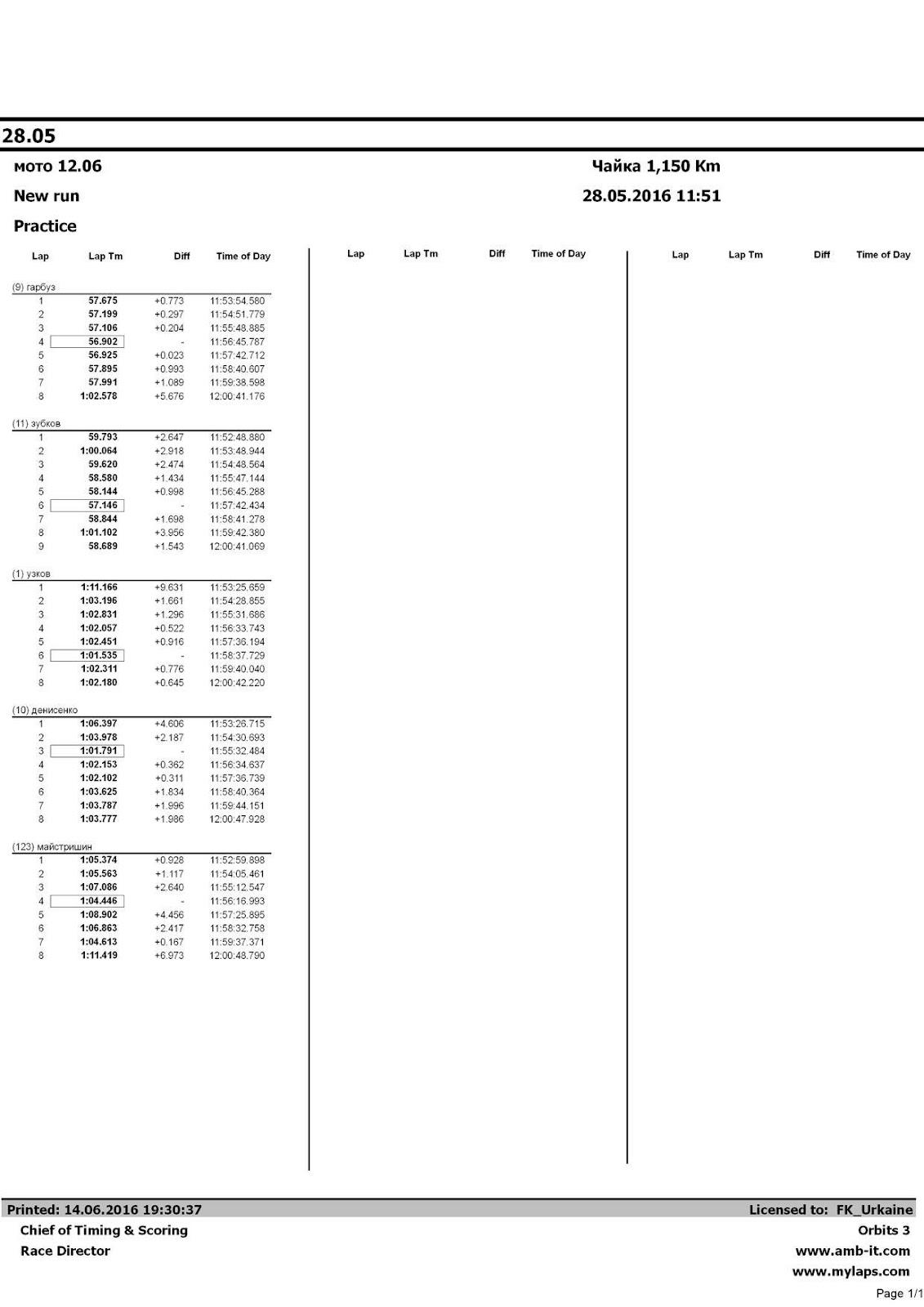 Автоматически созданный замещающий текст: Lap Lap Tm Diff Time of Day Lap Lap Tm Diff Time of Day Lap (9) гарбуз 1 2 3 4 5 6 7 8 (11) зубков 1 2 3 4 5 6 7 8 9 (1) узков 1 2 3 4 5 6 7 8 (10) денисенко 1 2 3 4 5 6 7 8 (123) майстришин 1 2 3 4 5 6 7 8 Lap Tm 57.675 57.199 57.106 56.902 56.925 57.895 57.991 1:02.578 59.793 1:00.064 59.620 58.580 58.144 57.146 58.844 1:01.102 58.689 1:11.166 1:03.196 1:02.831 1:02.057 1:02.451 1:01.535 1:02.311 1:02.180 1:06.397 1:03.978 1:01.791 1:02.153 1:02.102 1:03.625 1:03.787 1:03.777 1:05.374 1:05.563 1:07.086 1:04.446 1:08.902 1:06.863 1:04.613 1:11.419 Diff +0.773 +0.297 +0.204 - +0.023 +0.993 +1.089 +5.676 +2.647 +2.918 +2.474 +1.434 +0.998 - +1.698 +3.956 +1.543 +9.631 +1.661 +1.296 +0.522 +0.916 - +0.776 +0.645 +4.606 +2.187 - +0.362 +0.311 +1.834 +1.996 +1.986 +0.928 +1.117 +2.640 - +4.456 +2.417 +0.167 +6.973 Time of Day 11:53:54.580 11:54:51.779 11:55:48.885 11:56:45.787 11:57:42.712 11:58:40.607 11:59:38.598 12:00:41.176 11:52:48.880 11:53:48.944 11:54:48.564 11:55:47.144 11:56:45.288 11:57:42.434 11:58:41.278 11:59:42.380 12:00:41.069 11:53:25.659 11:54:28.855 11:55:31.686 11:56:33.743 11:57:36.194 11:58:37.729 11:59:40.040 12:00:42.220 11:53:26.715 11:54:30.693 11:55:32.484 11:56:34.637 11:57:36.739 11:58:40.364 11:59:44.151 12:00:47.928 11:52:59.898 11:54:05.461 11:55:12.547 11:56:16.993 11:57:25.895 11:58:32.758 11:59:37.371 12:00:48.790 28.05 мото 12.06 New run Practice Чайка 1,150 Km 28.05.2016 11:51 Printed: 14.06.2016 19:30:37 Chief of Timing & Scoring Race Director Licensed to: FK_Urkaine Orbits 3 www.amb-it.com www.mylaps.com Page 1/1